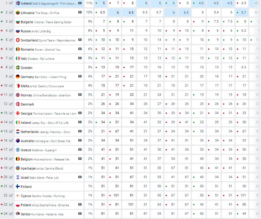 Україна опустилася нижче, Росія втратила місце у трійці: букмекери прогнозують можливі результати Євробачення 2020 -  - 1583481561 9203