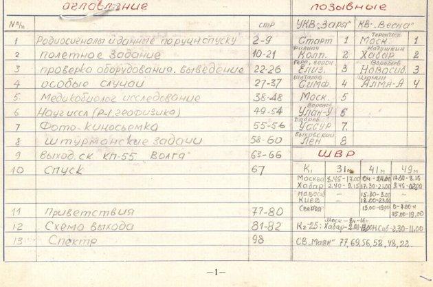 Розсекречено документи про перший вихід людини у відкритий космос -  - 20 kosmos2