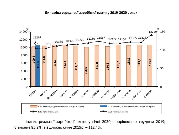 Яка заробітна плата по Київській області за січень 2020 року -  - 7777