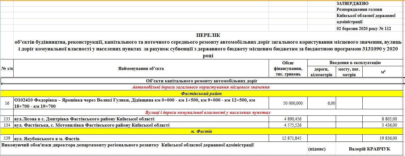У 2020 році на Фастівщині почнеться ремонт доріг місцевого значення - Фастівський район, Фастів, ремонт доріг - 89925317 2801897149924122 4905357104530849792 o