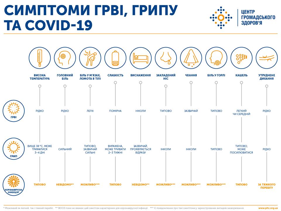 В Україні підтверджено 73 випадки COVID-19 - коронавірус - 90163085 1802537313204322 7738471941341708288 o