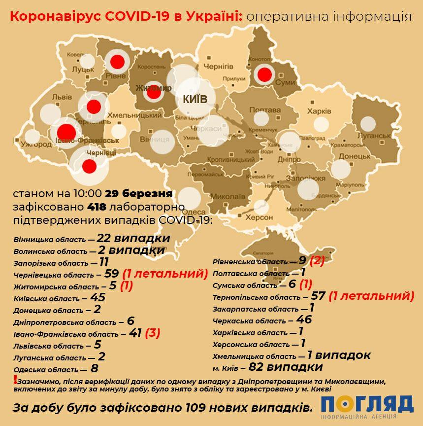 Хроніка коронавірусу в Україні: за минулу добу маємо 109 нових випадків, загалом – 418 - Україна, світ, Медицина, коронавірус - Korona stat