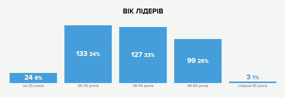 Громадський бюджет: кияни вже подали 642 проєкти на суму 364 471 938 грн -  - Screenshot 2