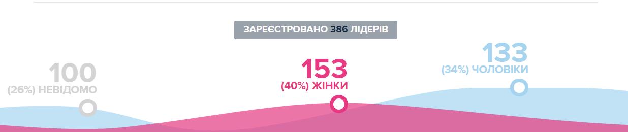 Громадський бюджет: кияни вже подали 642 проєкти на суму 364 471 938 грн -  - Screenshot 3