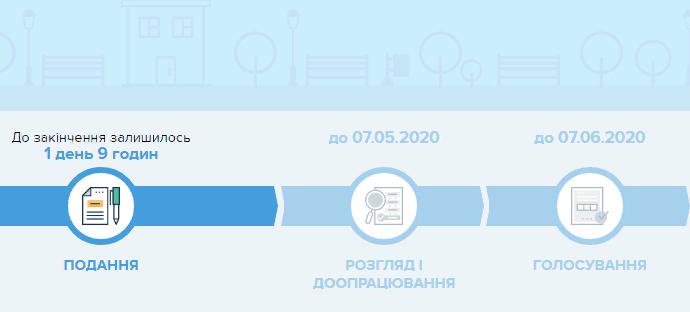 Громадський бюджет: кияни вже подали 642 проєкти на суму 364 471 938 грн -  - Screenshot