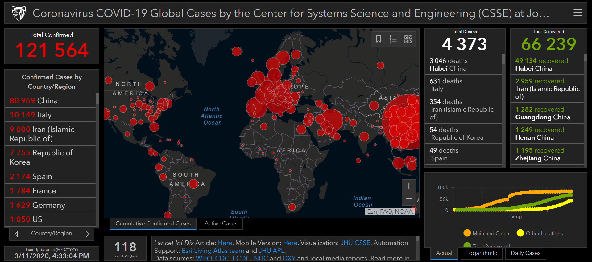ВООЗ оголосила про пандемію коронавірусу в світі - коронавірус - Snymok ekrana 26