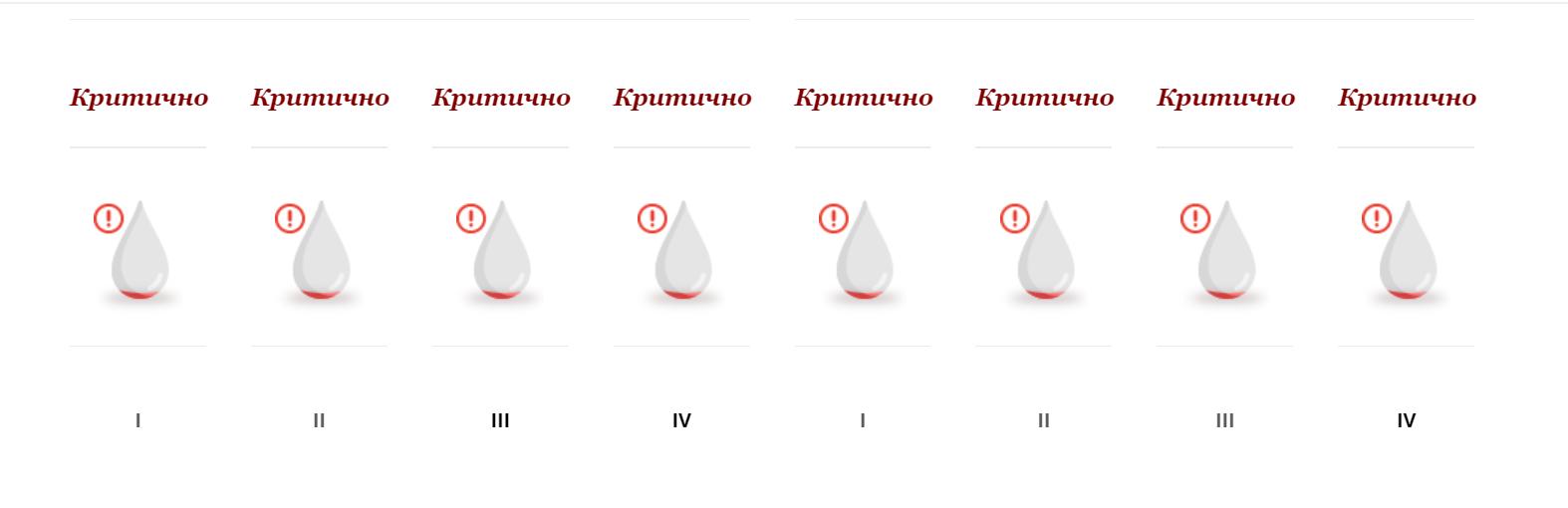 Нестача донорської крові в Україні через коронавірус - Кров, коронавірус - Snymok ekrana 65