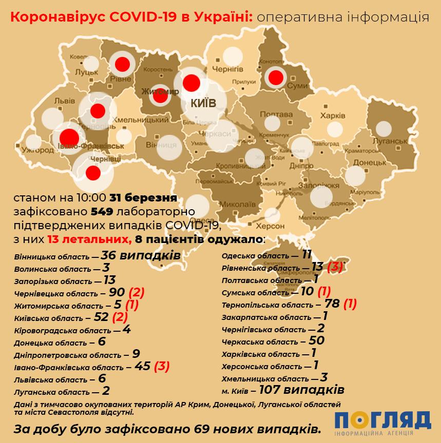 Найбільше хворих на СOVID-19 на Київщині у віці від 41 до 50 років - коронавірус - koronavirus 10 1