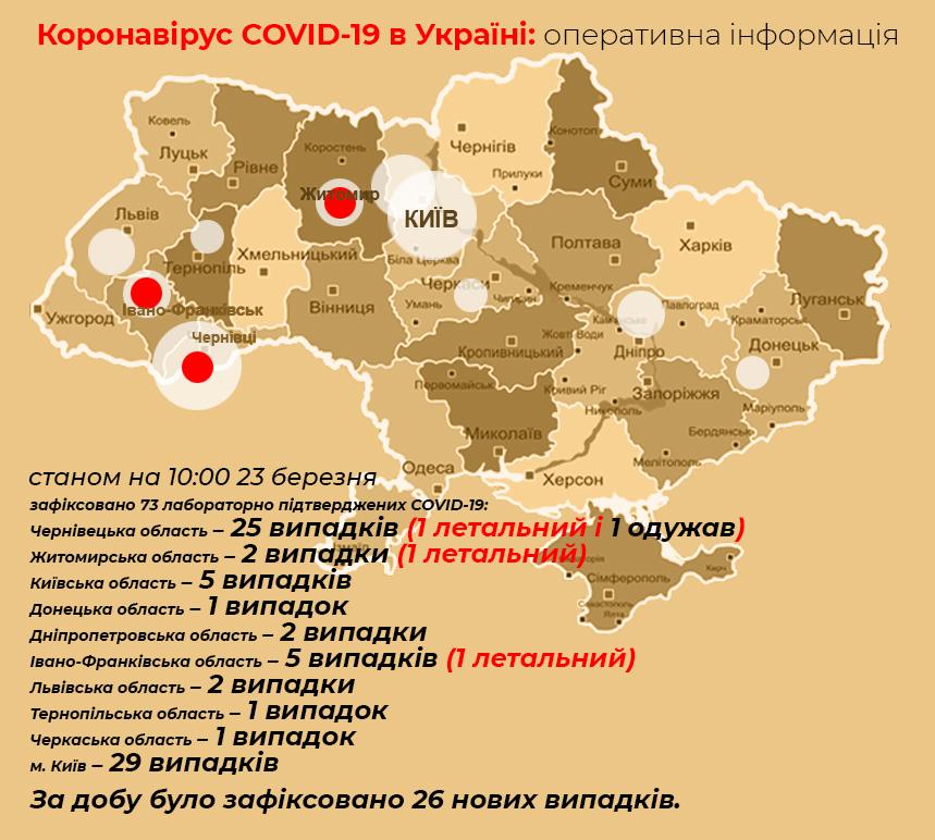 В Україні підтверджено 73 випадки COVID-19 - коронавірус - koronavirus 4
