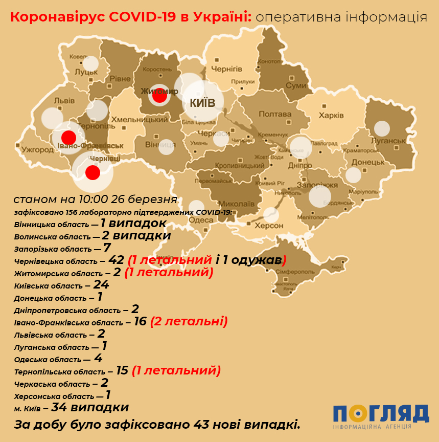 Чверть хворих на COVID-19 у світі вже одужала - коронавірус - koronavirus 52603