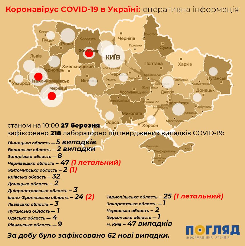 Хворих на коронавірус українців найбільше у віці від 30 до 49 років  (відео) - коронавірус - koronavirus 72703000