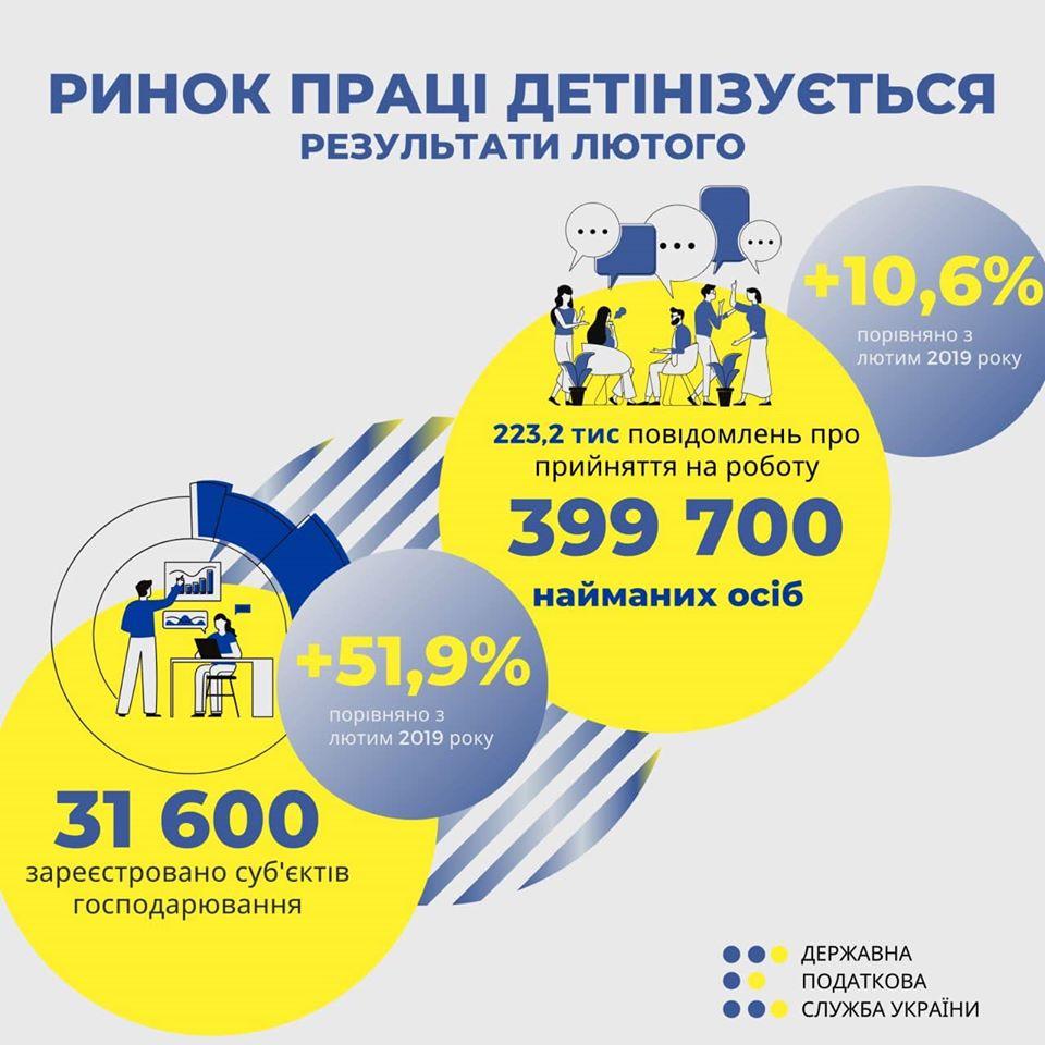 В Україні зріс рівень офіційного працевлаштування -  - podatkova