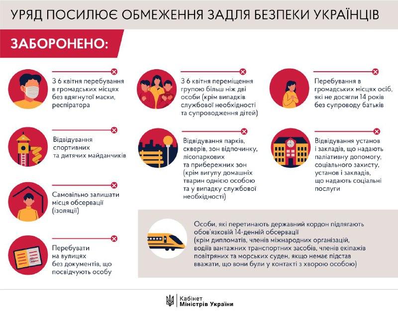 Уряд запроваджує ще жорсткіший карантин: що заборонять українцям з 6 квітня (інфографіка) - карантин, Кабмін, заборони - 03 zaborony