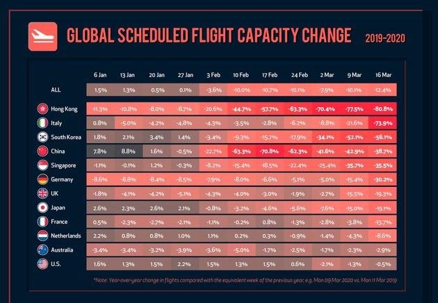 Авіація світу на межі краху: заборона польотів вже обійшлася галузі в 880 мільярдів доларів - Авіація, авіасполучення, авіа - 08 avyatsyya