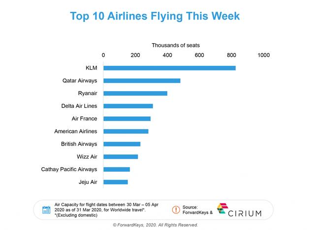 Авіація світу на межі краху: заборона польотів вже обійшлася галузі в 880 мільярдів доларів - Авіація, авіасполучення, авіа - 08 avyatsyya3