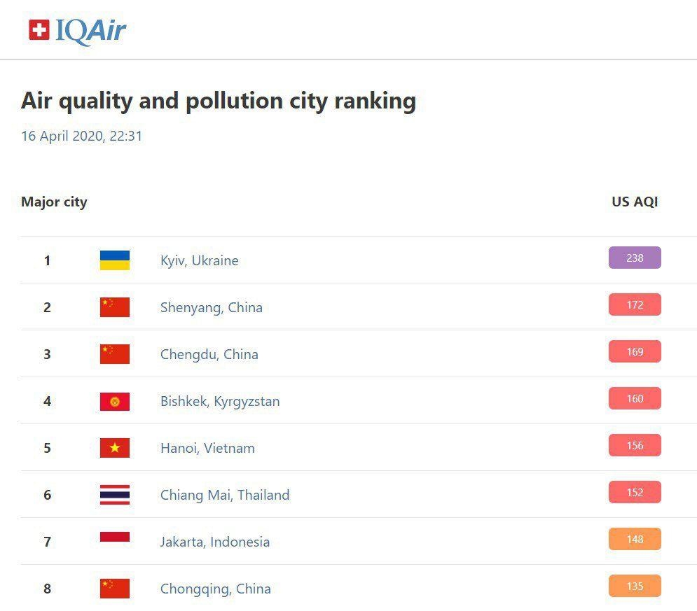 16 квітня повітря Києва стало найбруднішим у світі - повітря, Київ - 1 4