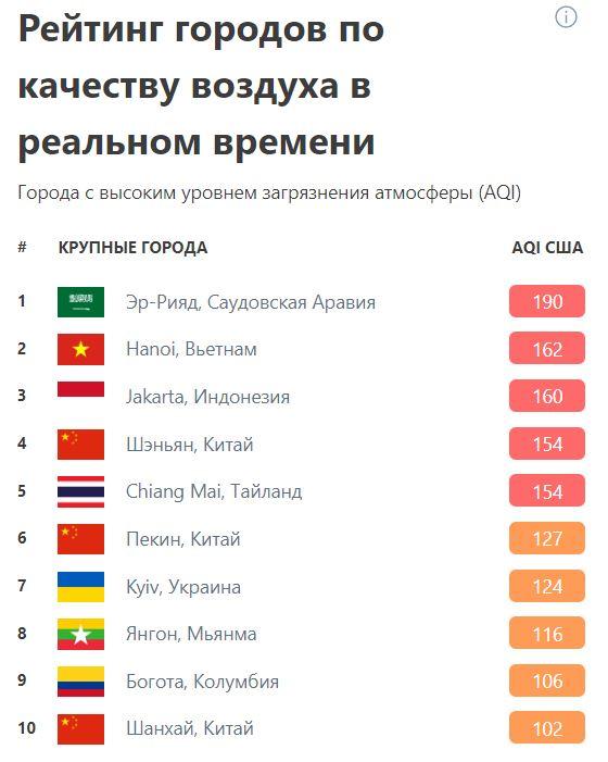Стан повітря в Києві трохи покращується -  - 1 52