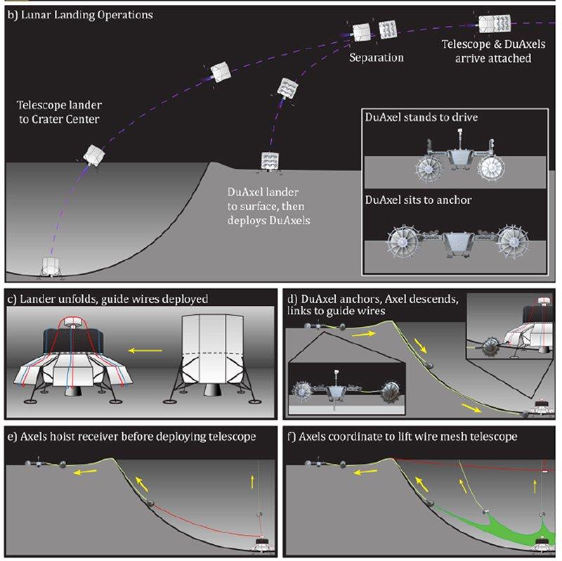 Найбільший радіотелескоп в Сонячній системі побудують на Місяці - телескоп, Місяць, космос - 10 teleskop2