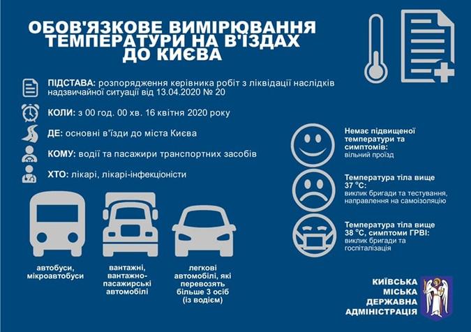 З 16 квітня на в'їздах до Києва почнуть вимірювати температуру у водіїв та пасажирів - Київ - 24488923