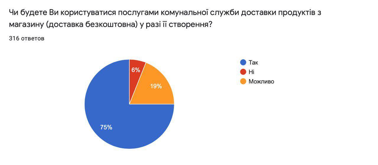 У Василькові організують комунальну доставку продуктів харчування -  - 92129844 1048058848901104 6132425318218072064 o