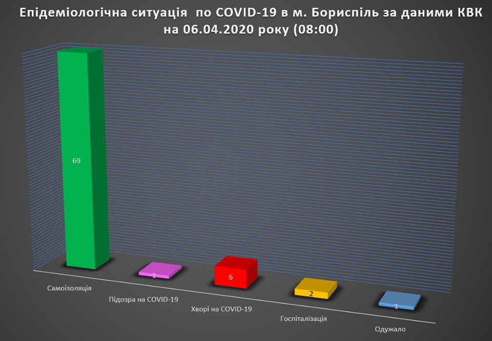 У Борисполі одна людина одужала від коронавірусу -  - 92145854 1365871120274640 2501737038814904320 o