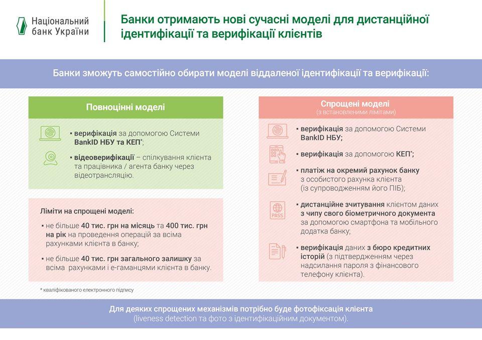 Українці зможуть відкривати рахунки в банках через відеодзвінок -  - 92998005 2548701008677389 450756156290236416 o