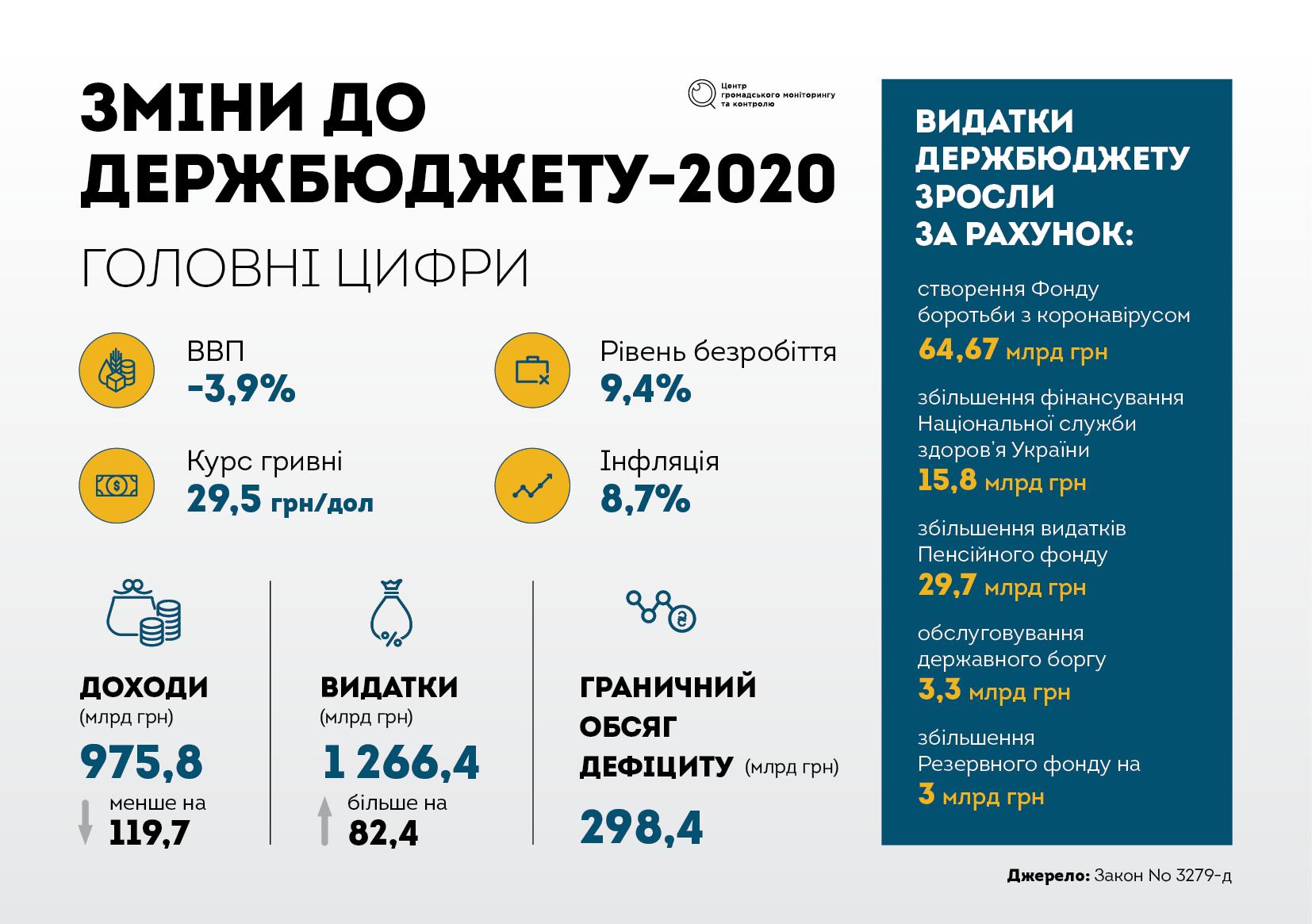 Новації держбюджету: з поправкою на умови карантину - Україна, КМУ, зміни до бюджету, держбюджет, ВРУ - BYUDZHET FOTO