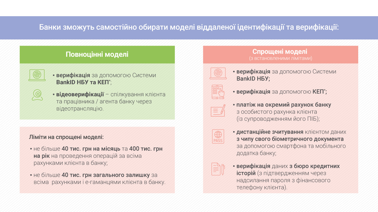 Закон про фінмоніторинг сумлінних клієнтів банків не зачепить: НБУ - Україна, НБУ, закон - Banky