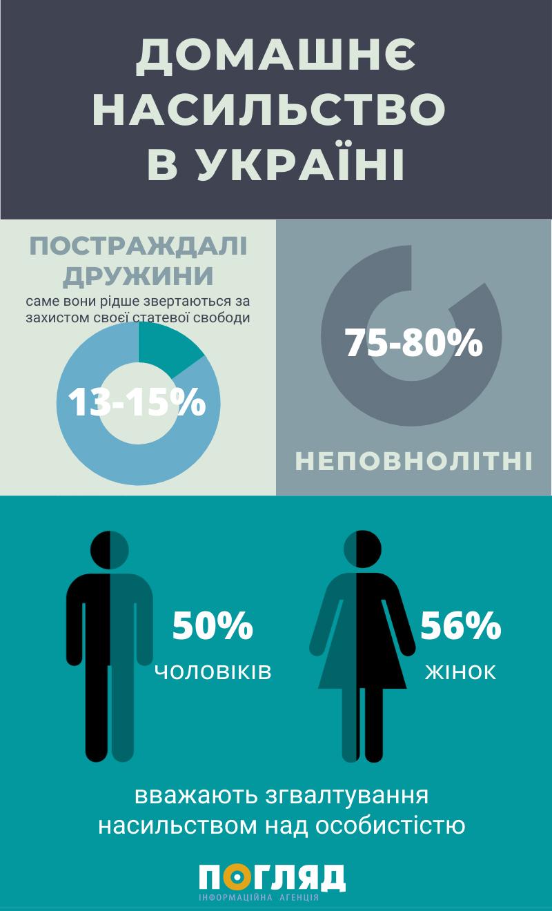 Домашнє насильство і карантин: як пов'язані, куди звертатись -  - DOMASHNYE NASYLSTVO V UKRAYINI 1