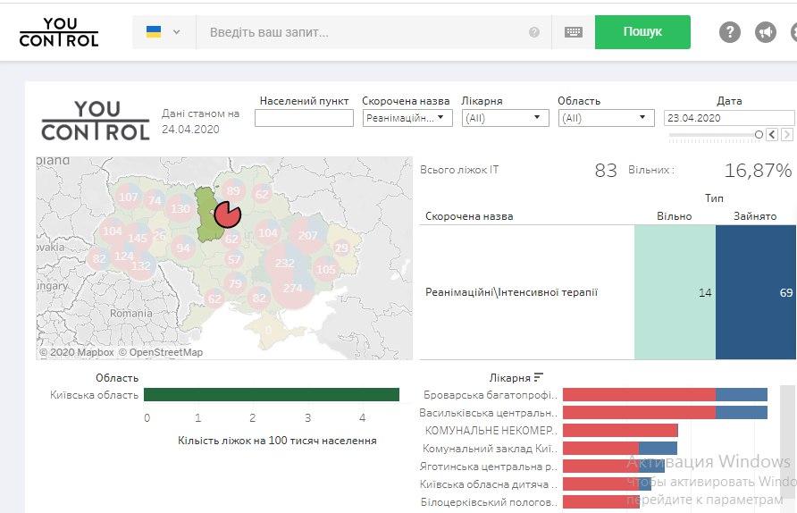 Коронавірус і боротьба з ним: як забезпечені лікарні Київщини? -  - IT