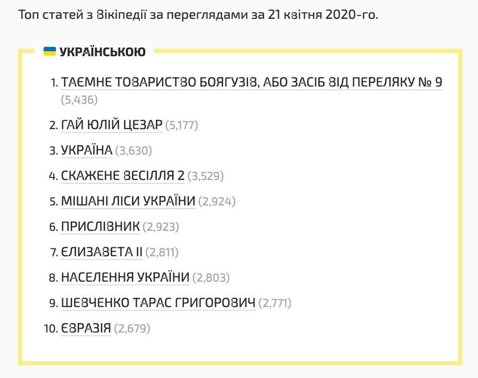 «Таємне товариство боягузів…»: стаття стала топовою в україномовній Вікіпедії - Україна, Освіта, Вікіпедія - Knyzhka