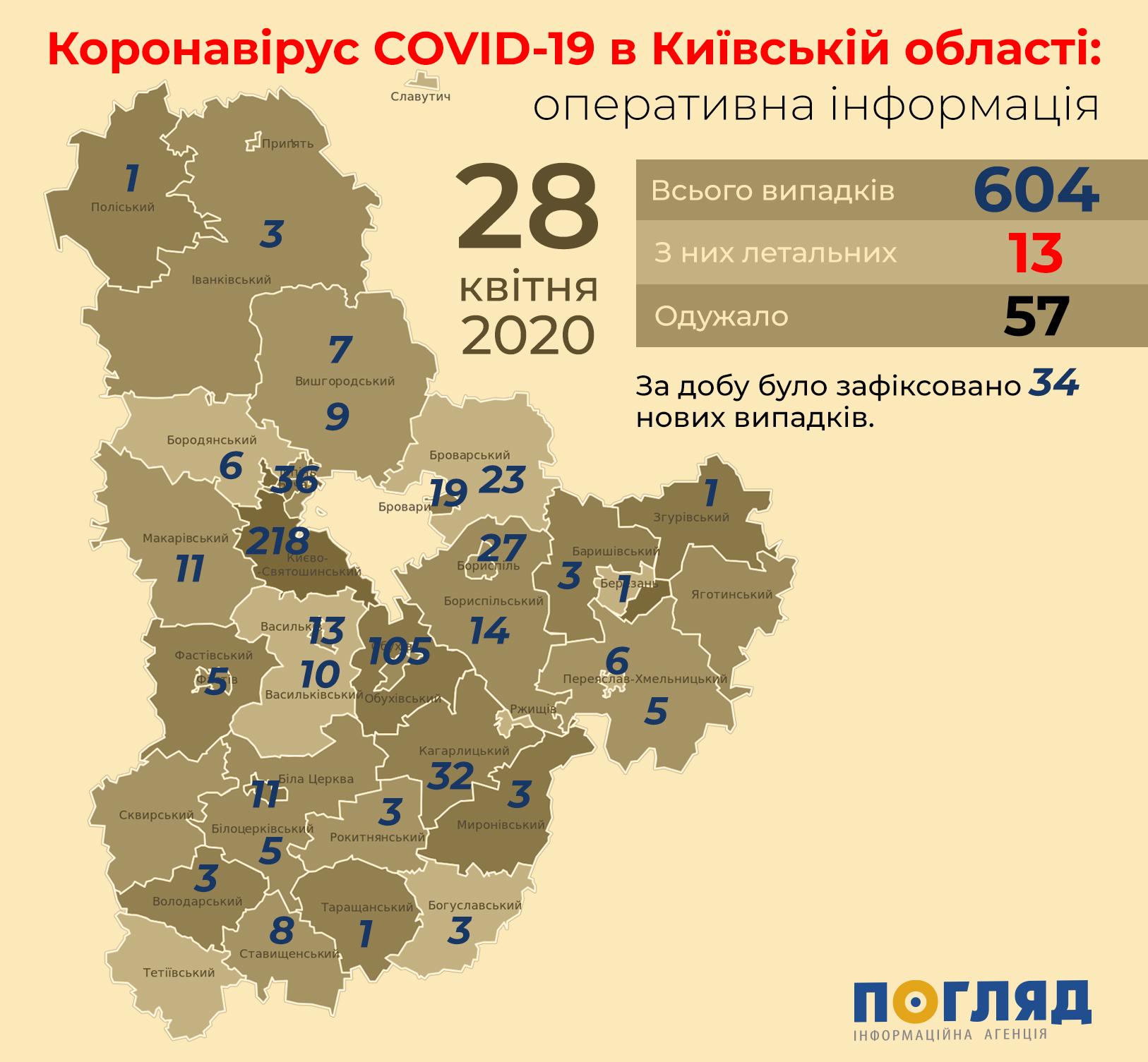 Інформація про поширення коронавірусу в населених пунктах Київщини -  - Kyiv regions covid19 3