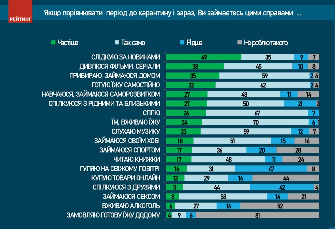 Українці на карантині читають новини, готують їжу та прибирають - коронавірус, карантин - Snymok ekrana 146