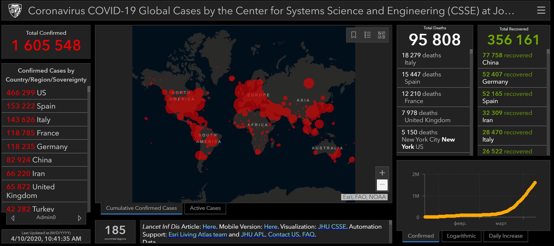 ВООЗ просить не політизувати коронавірус - коронавірус - Snymok ekrana 168