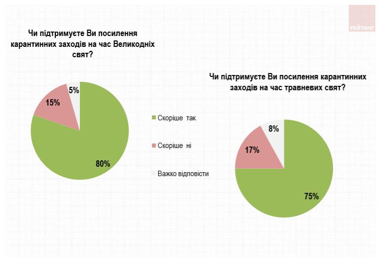 Вдома і в онлайні святкуватимуть українці Великдень - Великдень - Snymok ekrana 207