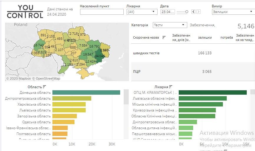 Коронавірус і боротьба з ним: як забезпечені лікарні Київщини? -  - TESTY