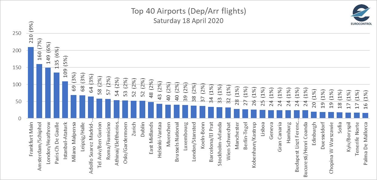 В умовах карантину «Бориспіль» увійшов в топ-40 найбільших аеропортів Європи -  - eurocontrol european airports traffic 18apr2020