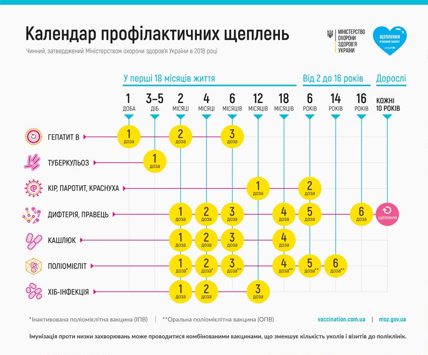 Українські діти найменше вакциновані від смертельних хвороб - Щеплення, імунізація, Вакцинація - kalendar shheplen 2018