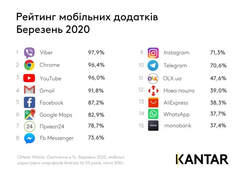 Рейтинг найпопулярніших мобільних додатків березня 2020 - рейтинг, youtube, Instagram, Facebook, Chrome - kantar rejting dodatkiv top 15 berezen 2020 820x580 1