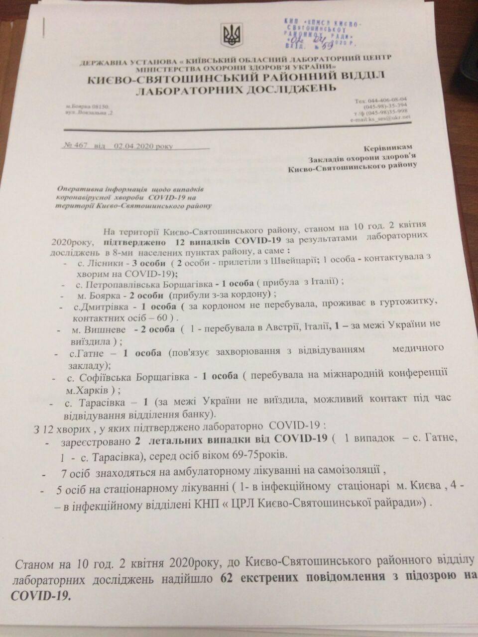 Перші дві жертви коронавірусу в Києво-Святошинському районі - Медицина, коронавірус, жертви - koronavirus