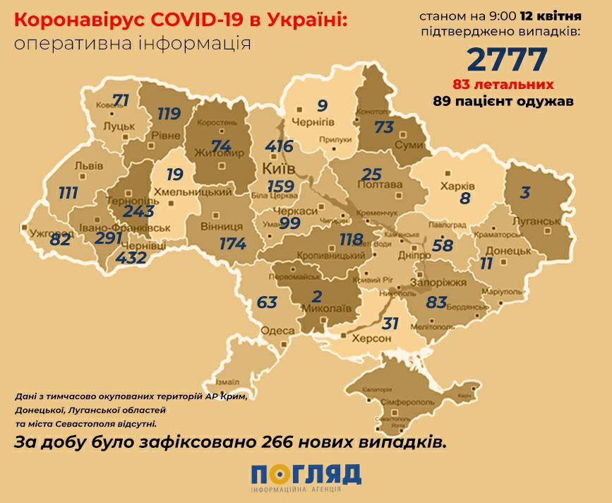 За добу в Україні зафіксовано 266 нових випадків: всього 2777 - коронавірус - photo5231447660802715264