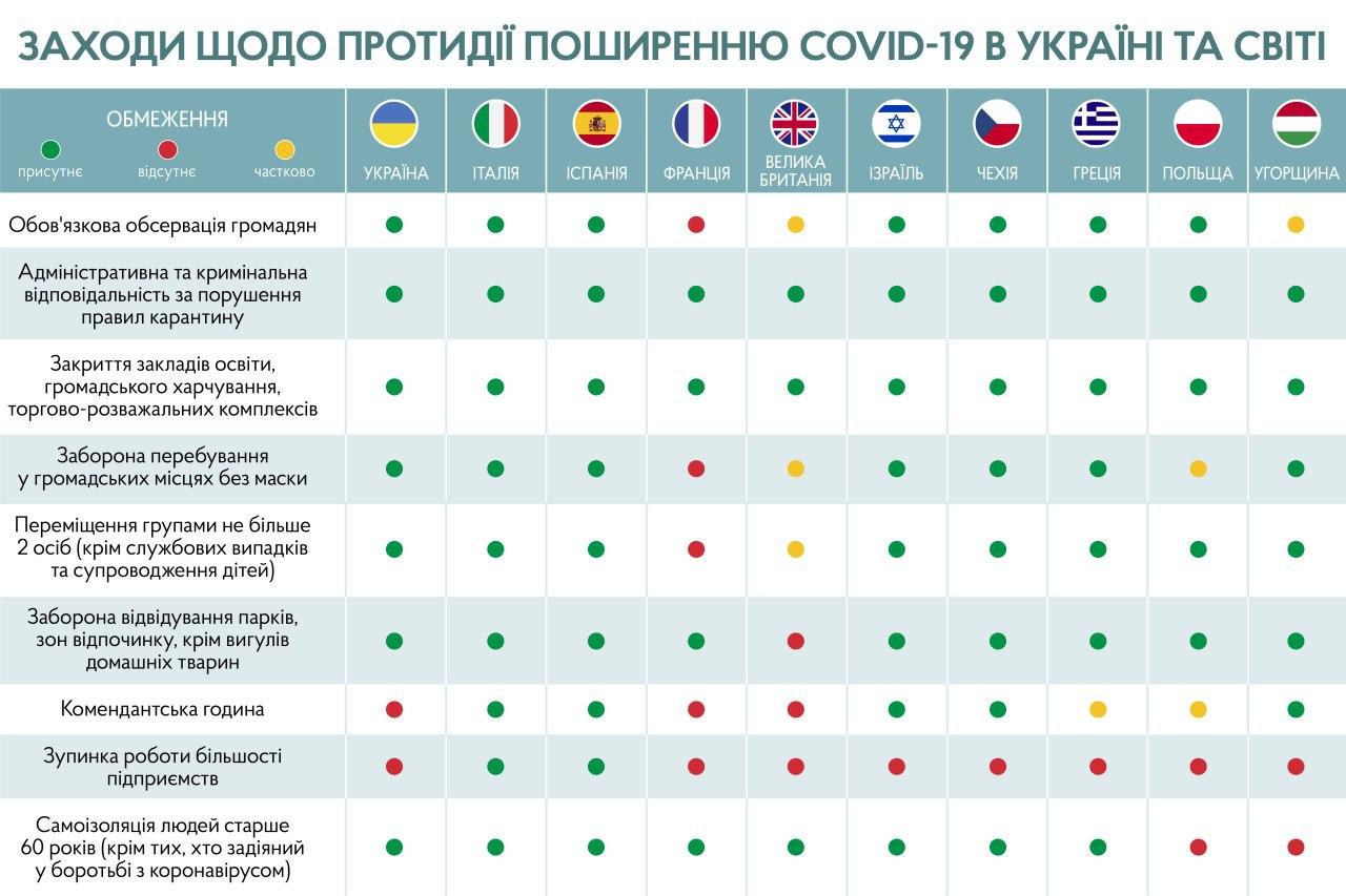 Уряд запроваджує ще жорсткіший карантин: що заборонять українцям з 6 квітня (інфографіка) - карантин, Кабмін, заборони - photo5781650048210283194