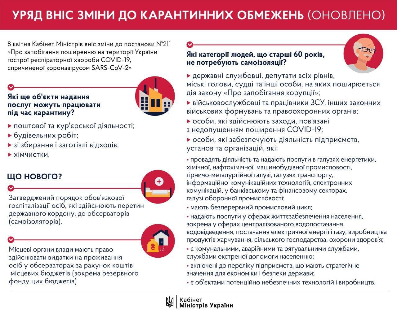 Під час карантину Уряд розширив перелік видів господарської діяльності -  - photo 2020 04 09 13 56 35