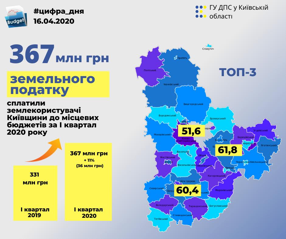 Зросли надходження від земельного податку до місцевих бюджетів Київщини - київщина, ДПС - zemlya