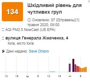 У Києві зафіксувано рекордно чисте повітря - повітря, забруднене повітря - 07 vozduh2