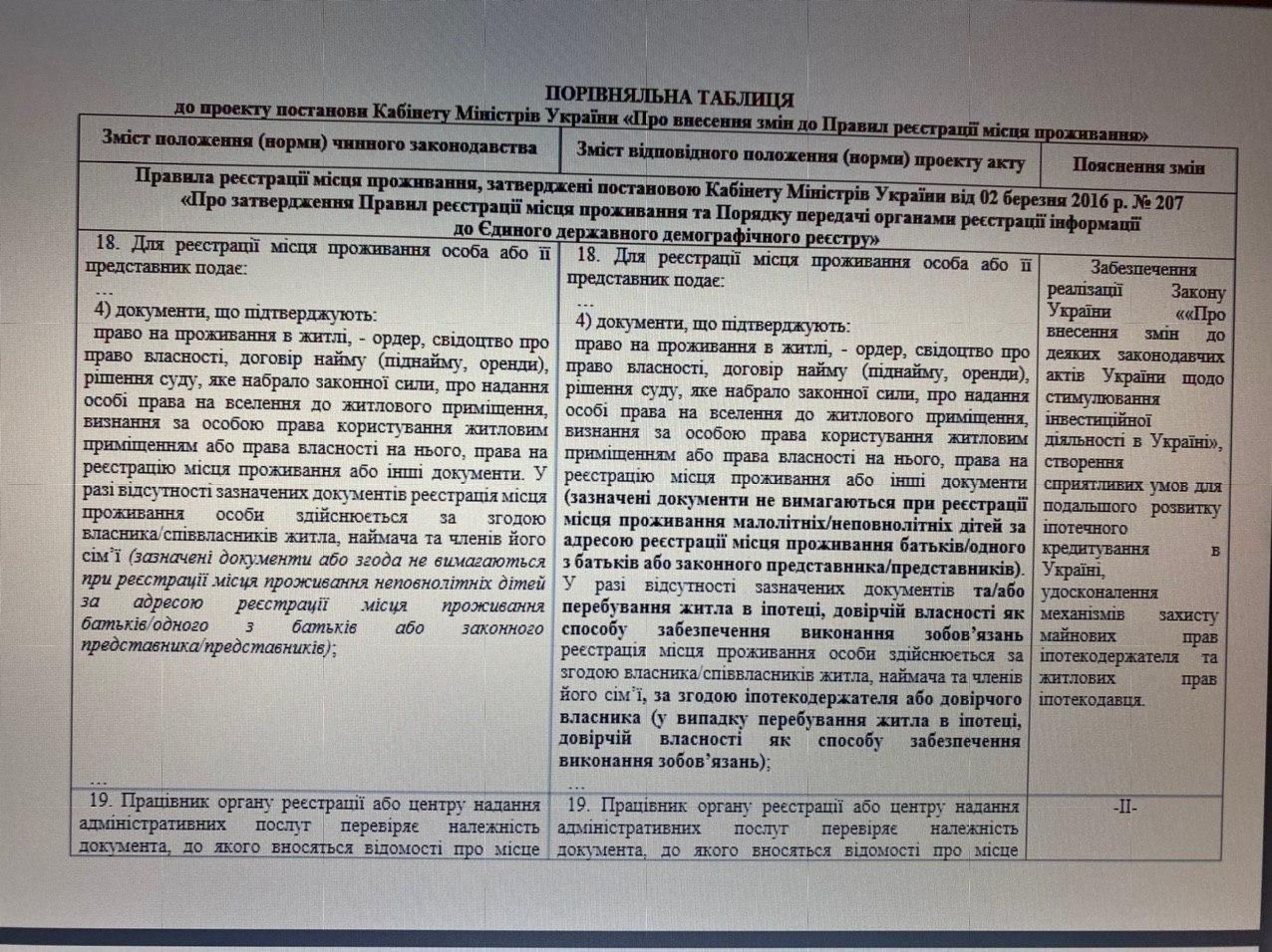 В Україні змінили правила прописки - зміни - 20ba808c c07c 4cd1 b80f 746241ff8142