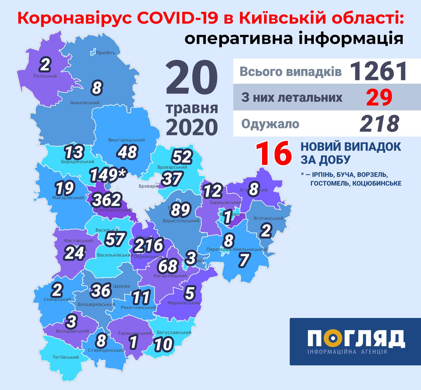За добу на Київщині виявили 16 нових хворих на COVID-19 -  - Kyiv regions covid19 new 11