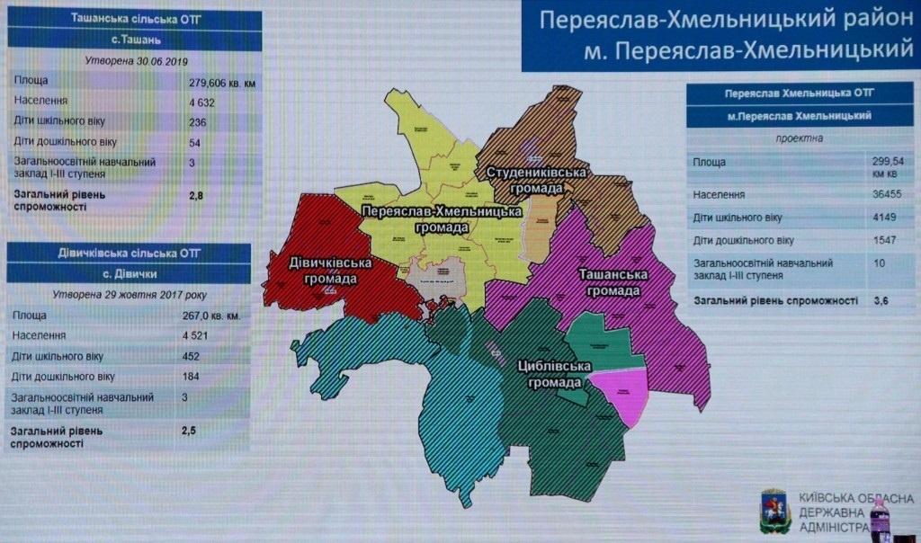 Які ОТГ утворилися на Переяславщині - Переяслав - o 1e8u29iee1qsq68i85b169s1kru2a