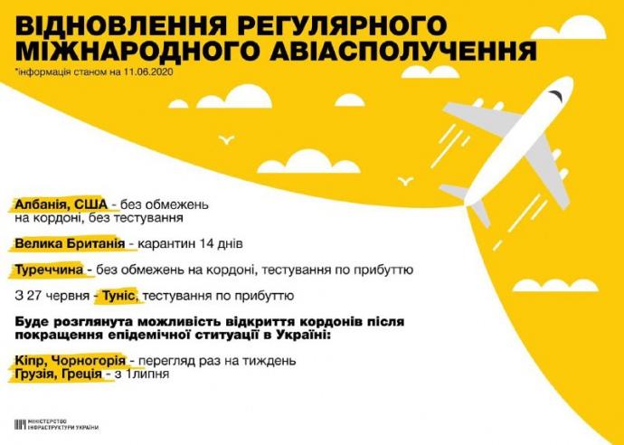 Україна відновила міжнародне авіасполучення -  - 04862af 336f916e eb30 486f 80c2 19df50c22cdc 01