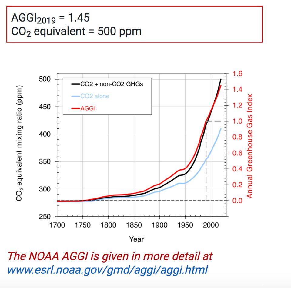За останні 30 років індекс парникових газів на планеті виріс на 45% - повітря, парникові гази, вуглець - 05 gazy 1